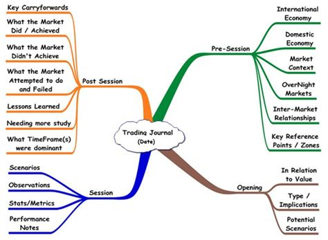 Mind Maps and Mind-Mapping - Exceptional Trader