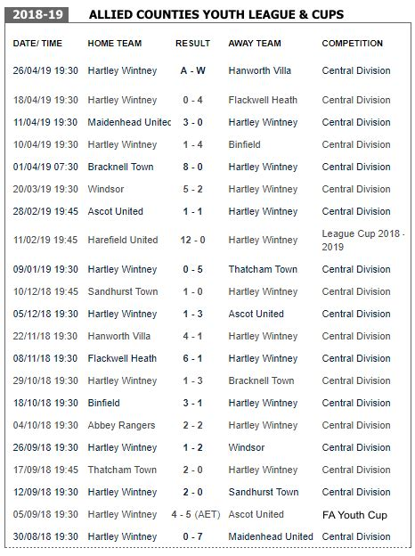 Hartley Wintney FC - Youth Team Archived Stats