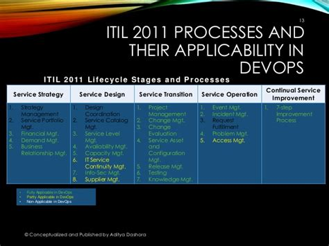 Utility of ITIL Processes in DevOps - A Point of View
