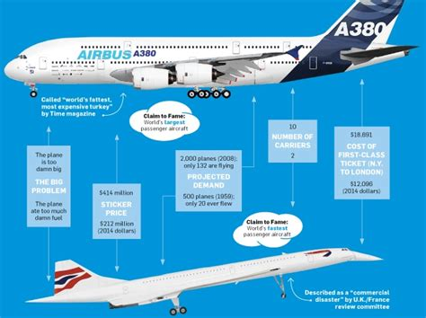 Is the Airbus A380 This Generation's Concorde?
