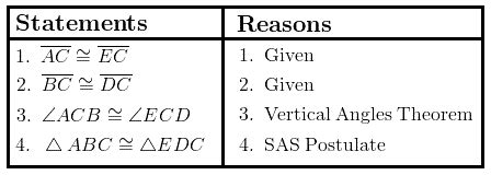 Proving Congruence with SSS and SAS | WyzAnt Resources