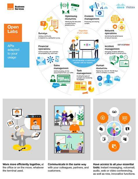 Cisco Webex | Orange Business Services